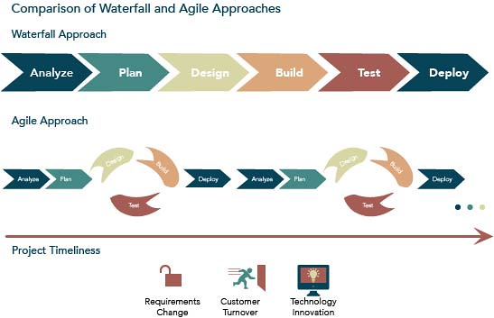 Agile vs Waterfall – which is the project management methodology for you?